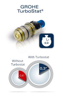 Grohe TurboStat