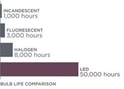 Bulb Life Comparison