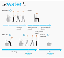 eWater+