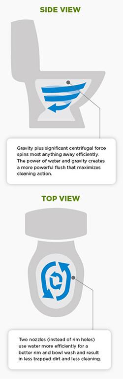 Tornado Flush Technology